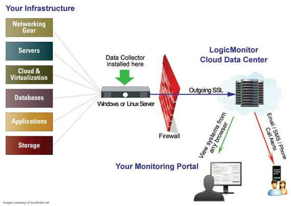 10 Most Organized Network Monitoring Tools 6