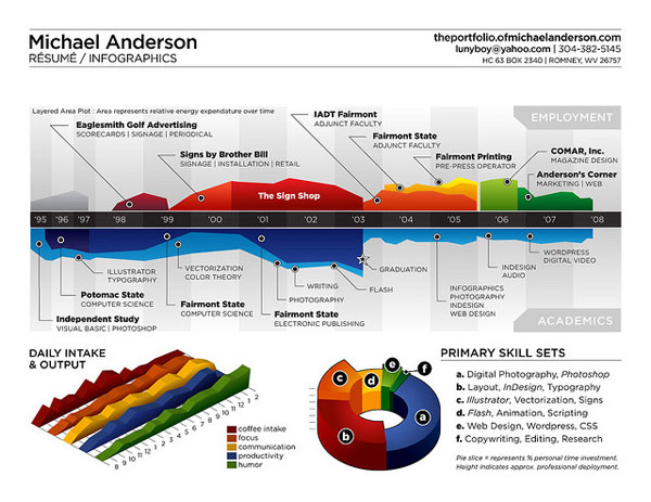 Secrets to Designing Killer Infographics 2