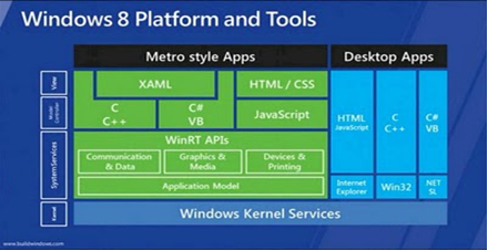 How Good Is Windows 8 App Development for IOS or Android App Developers? 2