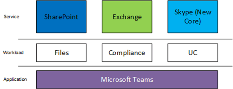 Microsoft Teams and the protocols it uses, OPUS and