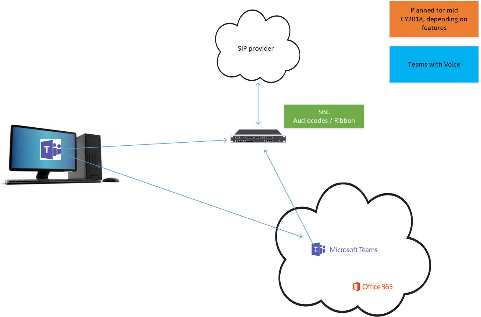 Microsoft Skype for Business and Teams – co-existence   Djeek's Blog
