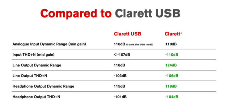 Focusrite Debuts Clarett+ USB Audio Interfaces With Improved Converters & Preamps