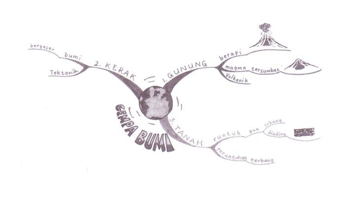 model pembelajaran mind map