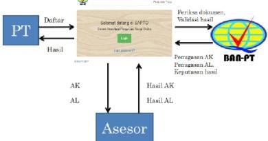 Proses Akreditasi Menggunakan SAPTO