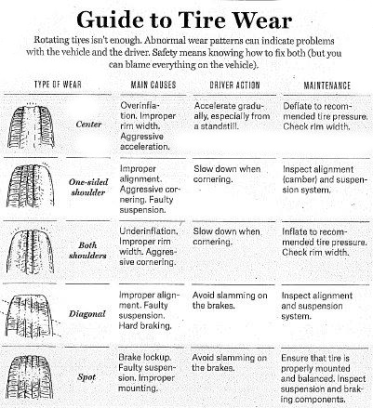 tire wear chart in our tire FAQ