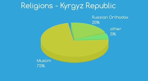 الديانة في قرغيزستان