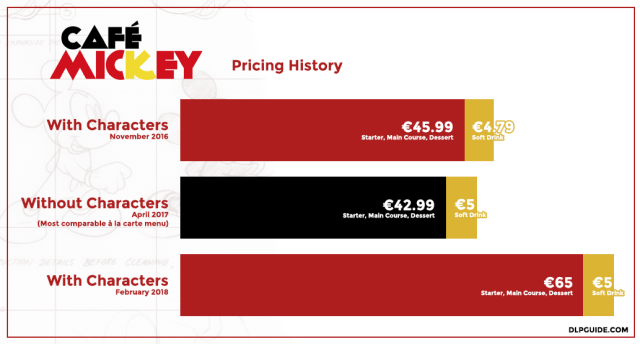 New prices for Café Mickey in Disney Village at Disneyland Paris with return of Disney characters