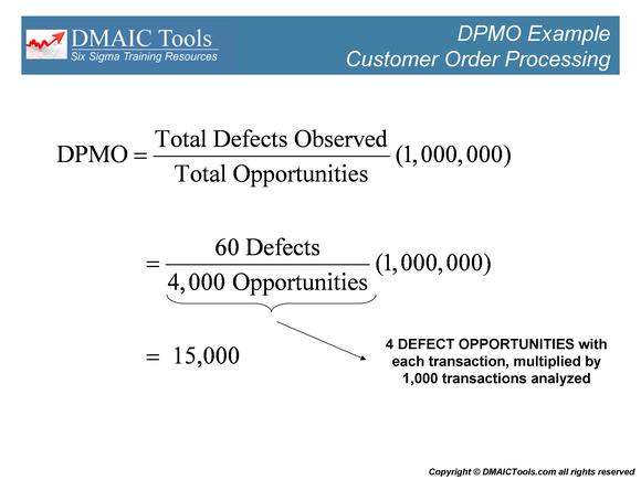 DPMO | DMAICTools.com