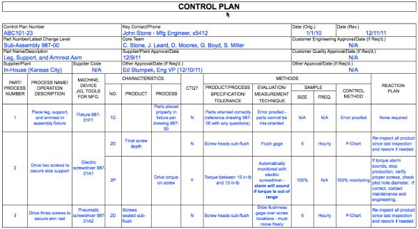 Control Plan Example and Column Descriptions | DMAICTools.com