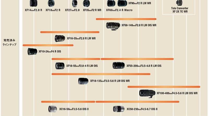 Xマウントレンズ ロードマップ デジタルカメラ トップ