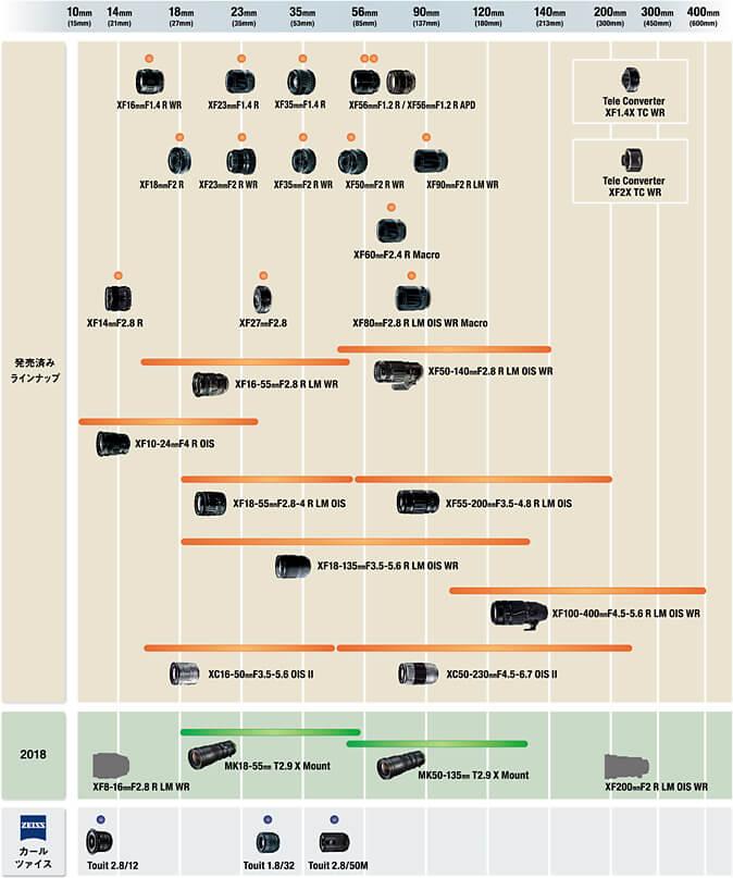 FUJIFILM 「Xシリーズ」用交換レンズ 開発ロードマップ
