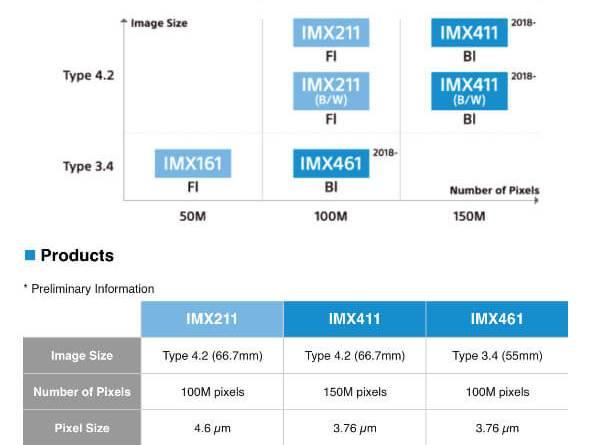 ソニーが中判1億画素1.5億画素の新型センサーを正式発表!4K動画対応だ!