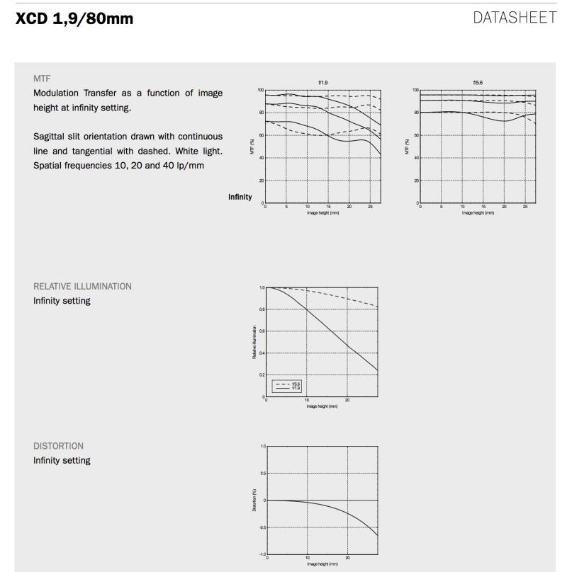Hasselblad Hasselblad XCD 1,9/80mm