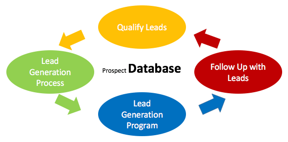 Benefits of Lead Generation Programs