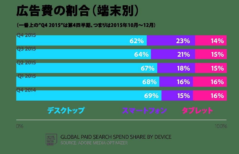 2015年第4四半期Adobeデジタル広告レポートの投入された広告費の割合