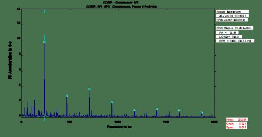 Análise de vibrações em compressores figura 7