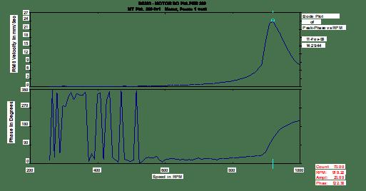 Análise-de-vibrações-em-motores-elétricos-fig6