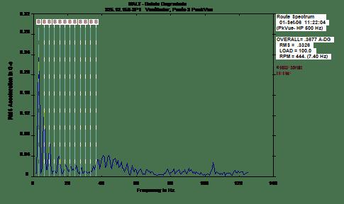 analise-de-vibrações-em-rolamentos-fig-7