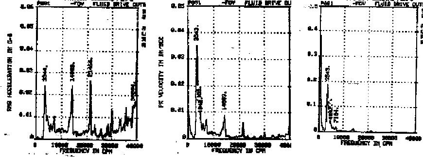 medição de vibrações desl vel aceler