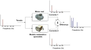 MCM – Electric Motors Condition Monitoring