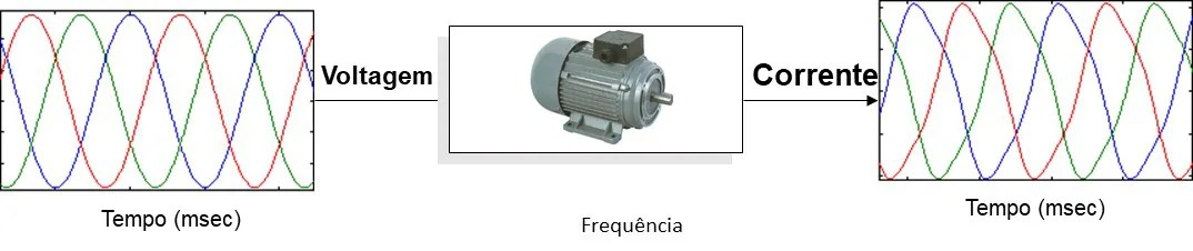 O O monitor do MCM - Monitorização de Condição de Motores Elétricos como uma função de transferência