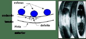 Figura 1 – Primeira fase de degradação dos rolamentos