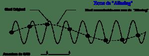 Figura 13 – Amostragem da forma de onda pelo conversor analógico-digital - análise de vibrações e envelope