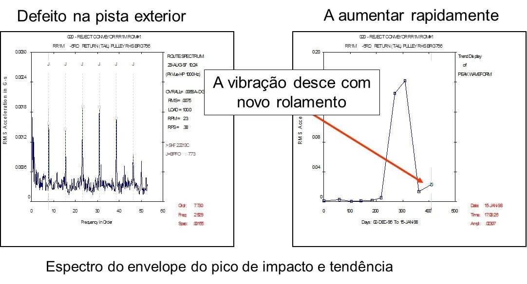 Análise de vibrações e envelope em poli de acionamento de tela transportadora