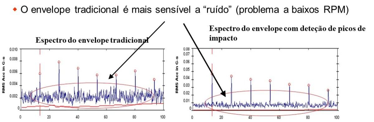 Máquinas a rodar a baixa velocidade de rotação - análise de vibrações e envelope