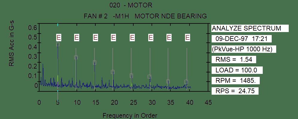 Espectro do envelope mostra sintomas claros de defeitos na pista interior.
