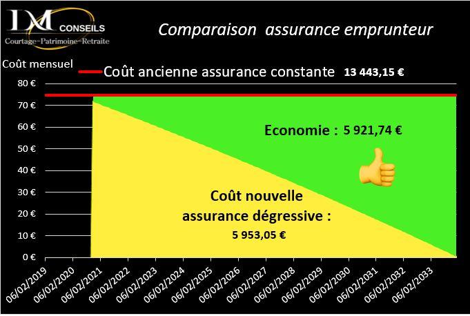 assurance emprunteur, économie, courtier, prêt, immobilier