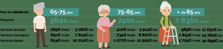 retraite, assurance, courtier, vieillir chez soi