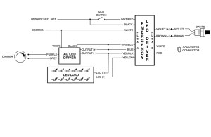 Technical Bulletin: Emergency Lighting and UL924  DMF Lighting