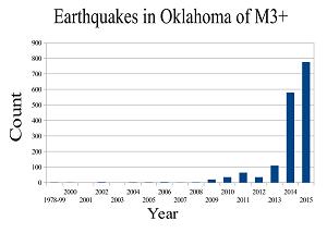 ok-quakes-bar-graph