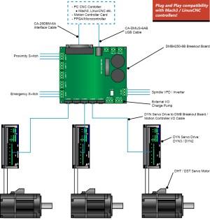 DMM | CNC Systems | AC SERVO DRIVE | AC SERVO MOTOR