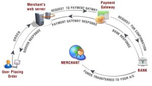 payment-gatway-working-300x170 Importance of E commerce