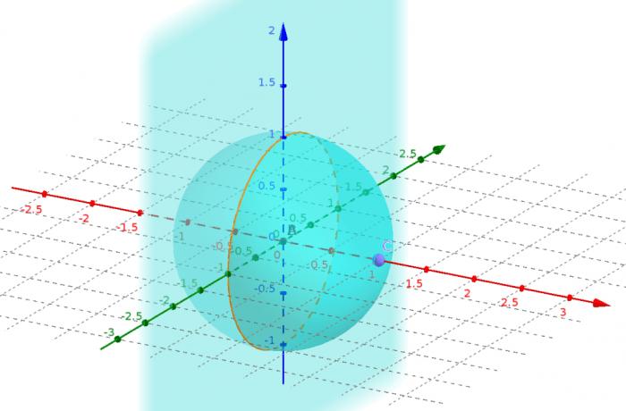 Intersección entre la esfera y un plano que pasa por el centro.