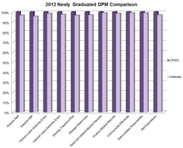 2012 Graduate Comparison