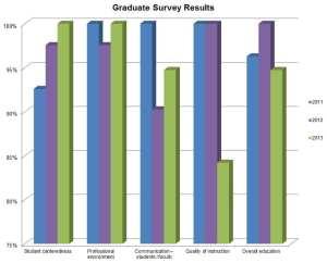 Graduate Survey Results