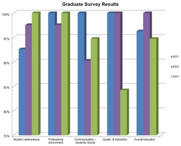 Graduate Survey Results