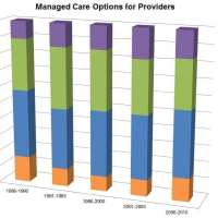 Managed Care Options for Providers
