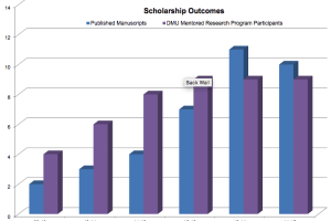 Scholarship Outcomes