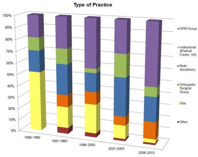 Type-of-Practice