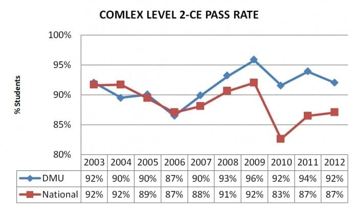 comlex-level-2-pass-rate