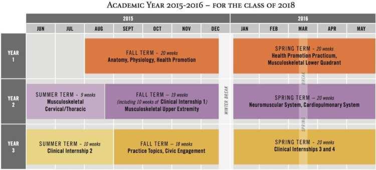 DPT Plan of Study