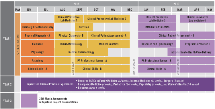 PA Course Schedule for Academic Year 2015-16
