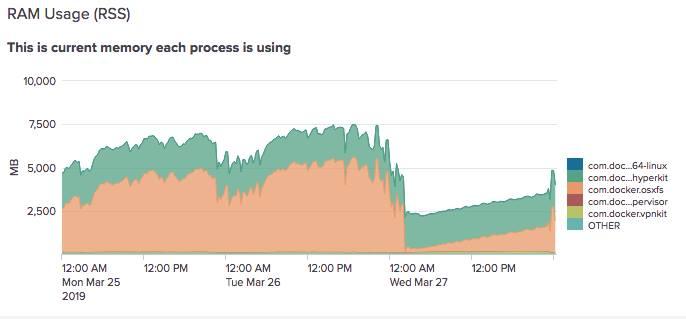 Monitoring RAM Usage on OS/X – Doug's Home On The Web