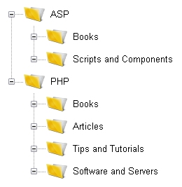 Categories from Database with Folder View and PHP FAQs