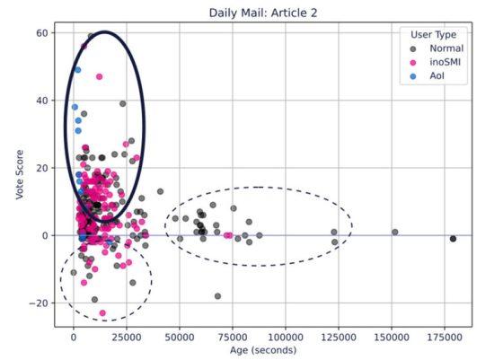 Графика от анализа на конкретна статия във Великобритания