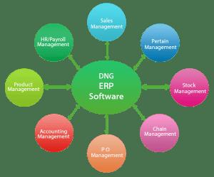 ERP software, ERP Software Development India, ERP